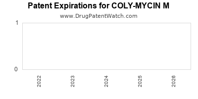 Drug patent expirations by year for COLY-MYCIN M