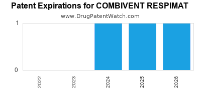 Drug patent expirations by year for COMBIVENT RESPIMAT