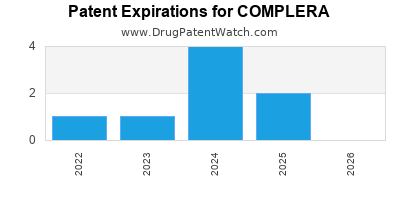 Drug patent expirations by year for COMPLERA