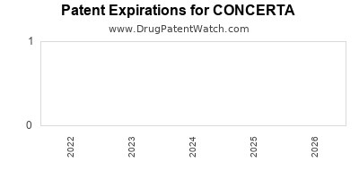 Drug patent expirations by year for CONCERTA