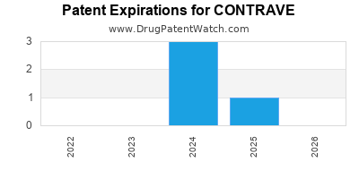 Drug patent expirations by year for CONTRAVE