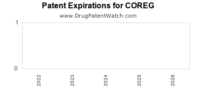 drug patent expirations by year for COREG