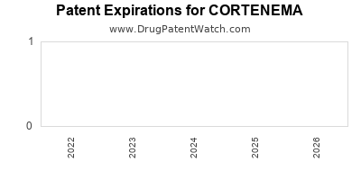 Drug patent expirations by year for CORTENEMA