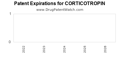 Drug patent expirations by year for CORTICOTROPIN