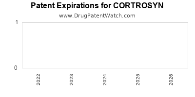 Drug patent expirations by year for CORTROSYN
