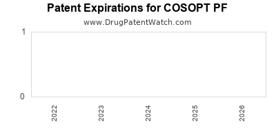 Drug patent expirations by year for COSOPT PF