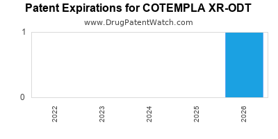 Drug patent expirations by year for COTEMPLA XR-ODT