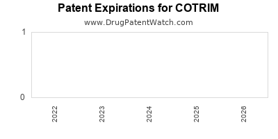 drug patent expirations by year for COTRIM