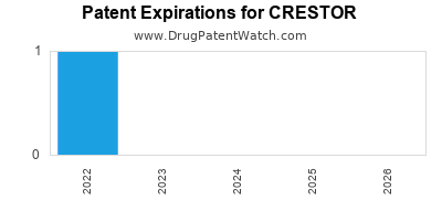 drug patent expirations by year for CRESTOR