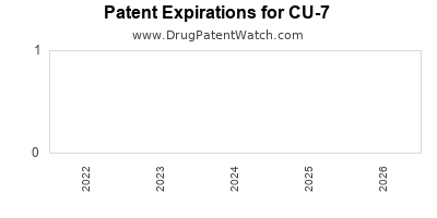 drug patent expirations by year for CU-7