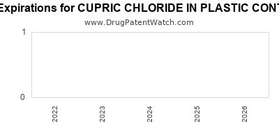 Drug patent expirations by year for CUPRIC CHLORIDE IN PLASTIC CONTAINER
