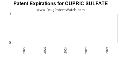 Drug patent expirations by year for CUPRIC SULFATE