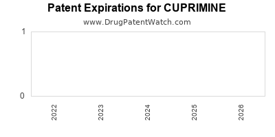 Drug patent expirations by year for CUPRIMINE