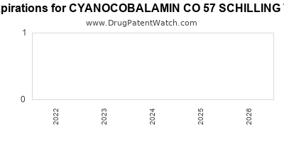 drug patent expirations by year for CYANOCOBALAMIN CO 57 SCHILLING TEST KIT