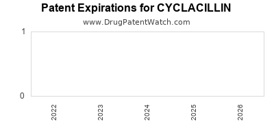 drug patent expirations by year for CYCLACILLIN