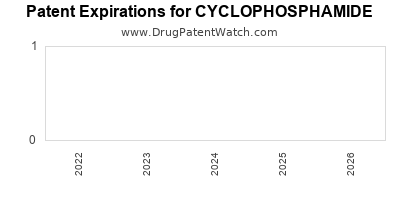 Drug patent expirations by year for CYCLOPHOSPHAMIDE