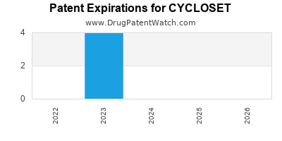 Drug patent expirations by year for CYCLOSET