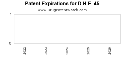 drug patent expirations by year for D.H.E. 45