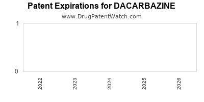 Drug patent expirations by year for DACARBAZINE
