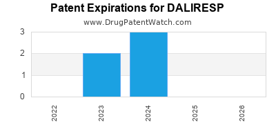 Drug patent expirations by year for DALIRESP