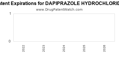 Drug patent expirations by year for DAPIPRAZOLE HYDROCHLORIDE