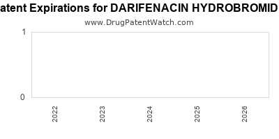 drug patent expirations by year for DARIFENACIN HYDROBROMIDE