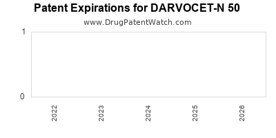 drug patent expirations by year for DARVOCET-N 50