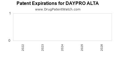 Drug patent expirations by year for DAYPRO ALTA