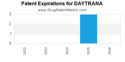 Drug patent expirations by year for DAYTRANA