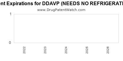 drug patent expirations by year for DDAVP (NEEDS NO REFRIGERATION)