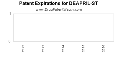 drug patent expirations by year for DEAPRIL-ST