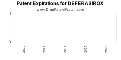 Drug patent expirations by year for DEFERASIROX