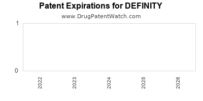 drug patent expirations by year for DEFINITY