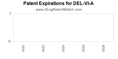 Drug patent expirations by year for DEL-VI-A