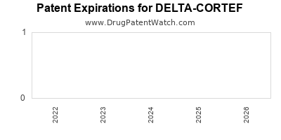 Drug patent expirations by year for DELTA-CORTEF