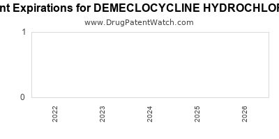 Drug patent expirations by year for DEMECLOCYCLINE HYDROCHLORIDE