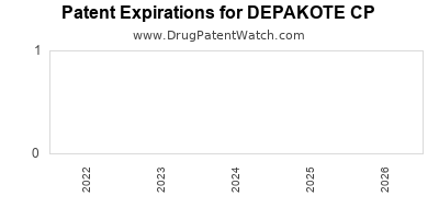 Drug patent expirations by year for DEPAKOTE CP