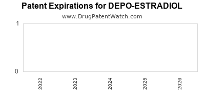 drug patent expirations by year for DEPO-ESTRADIOL