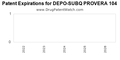 Drug patent expirations by year for DEPO-SUBQ PROVERA 104