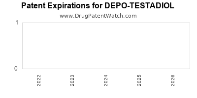 drug patent expirations by year for DEPO-TESTADIOL
