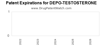Drug patent expirations by year for DEPO-TESTOSTERONE