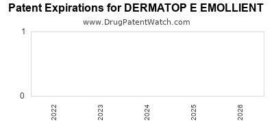 Drug patent expirations by year for DERMATOP E EMOLLIENT