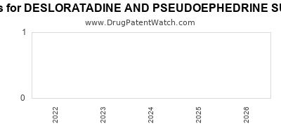 Drug patent expirations by year for DESLORATADINE AND PSEUDOEPHEDRINE SULFATE 24 HOUR