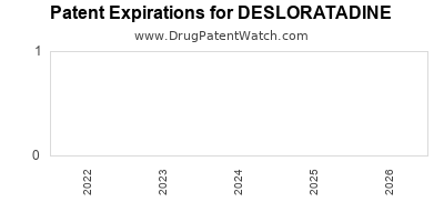 Drug patent expirations by year for DESLORATADINE