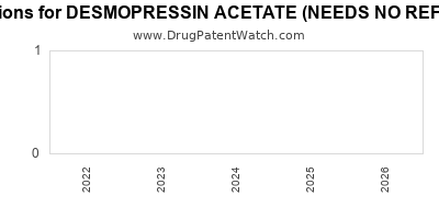 Drug patent expirations by year for DESMOPRESSIN ACETATE (NEEDS NO REFRIGERATION)