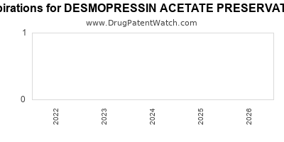 drug patent expirations by year for DESMOPRESSIN ACETATE PRESERVATIVE FREE
