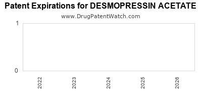 Drug patent expirations by year for DESMOPRESSIN ACETATE