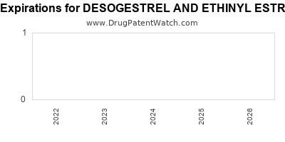 drug patent expirations by year for DESOGESTREL AND ETHINYL ESTRADIOL