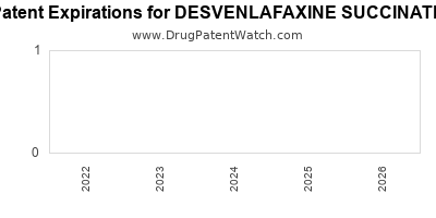 Drug patent expirations by year for DESVENLAFAXINE SUCCINATE