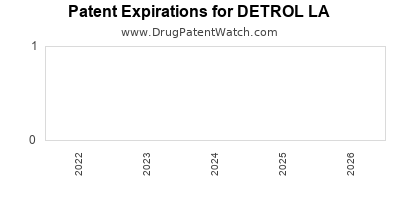 drug patent expirations by year for DETROL LA